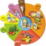 Diète méditerraneenne